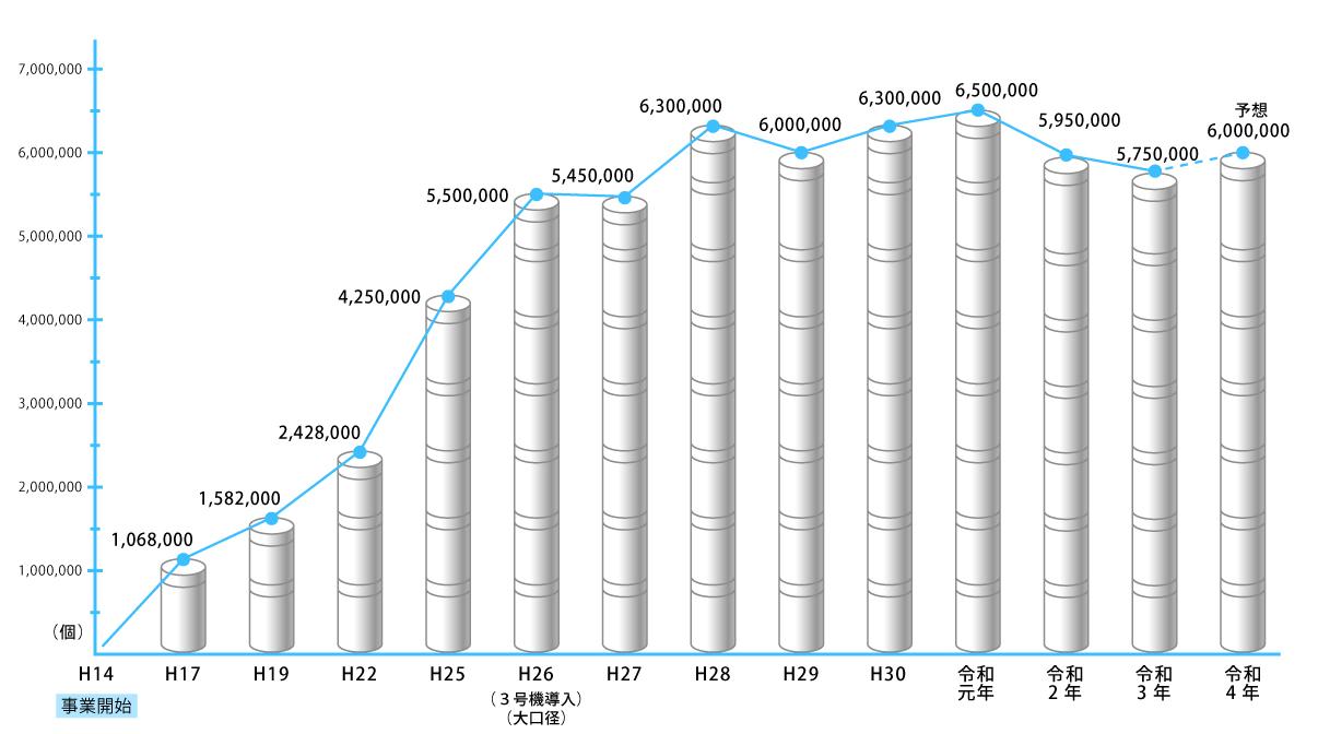 かみ缶製造数グラフ