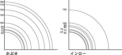 治具のサイズ直径
